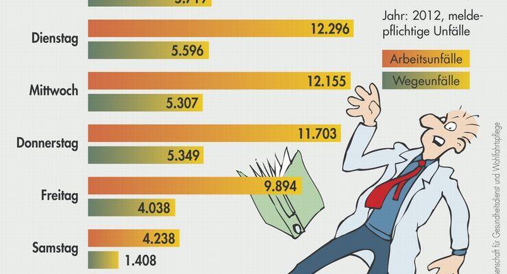 Arbeitsunfaelle: Montags passiert am meisten / BGW beobachtet abnehmende Tendenz im Wochenverlauf