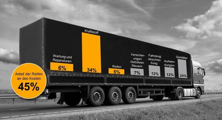 Laut Continental hat der Nutzfahrzeugreifen Einfluss auf 48 Prozent der unternehmerischen Gesamtkosten eines Spediteurs.
