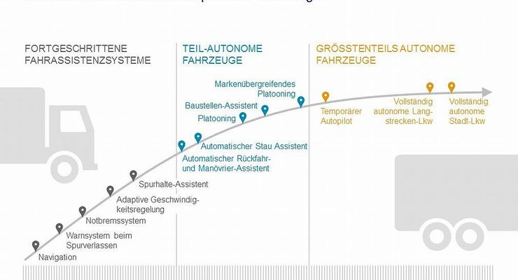Roadmap von Oliver Wyman fürs autonome Fahren von Nutzfahrzeugen.