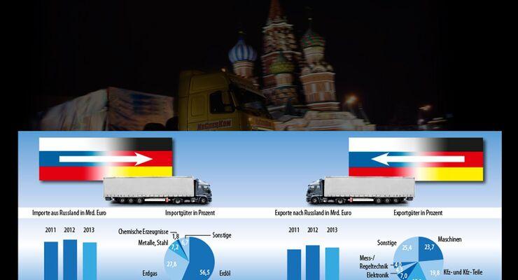Russland, Embargo, Wirtschaft,