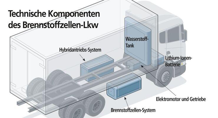 Scania lkw brennstoffzelle