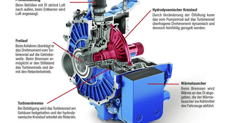 VIAB, Turbokupplung